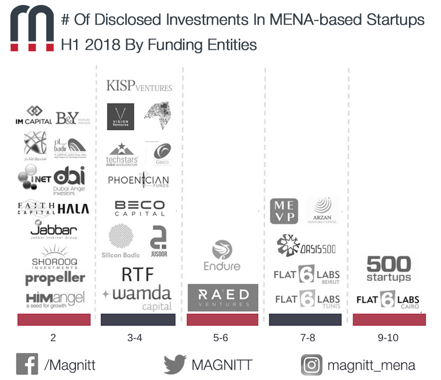 Who Are The Most Active MENA Investors In H1 2018?