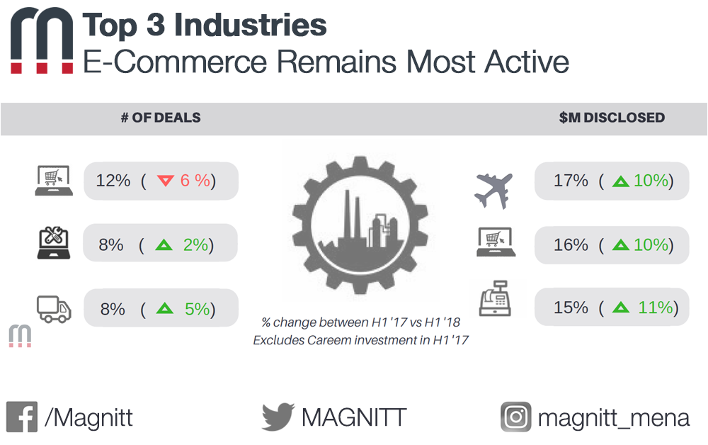 H1 2018 Industry Breakdown: E-Commerce Remains Most Active