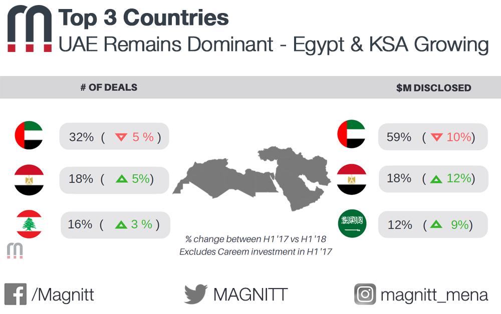 H1 2018 Country Breakdown: UAE Startups Remain Dominant, Egypt & KSA Growing