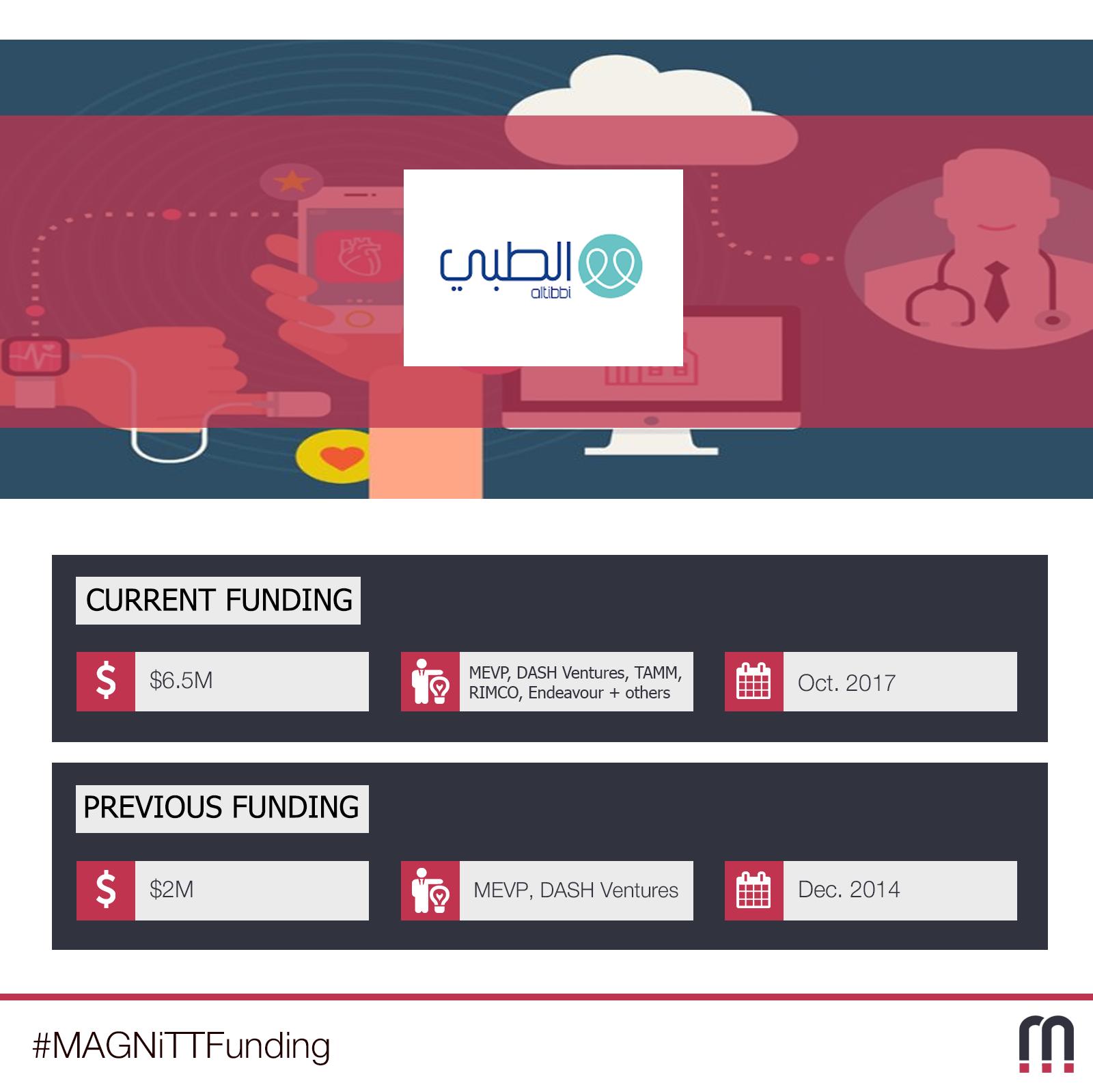 """""""الطبي"""" تحصل على تمويل بقيمة 6.5 مليون دولار لتطوير قطاع الخدمات الصحية الرقمية في العالم العربي"""