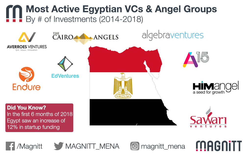 Who Are The Most Active Egyptian Venture Capital Firms and Angel Groups?