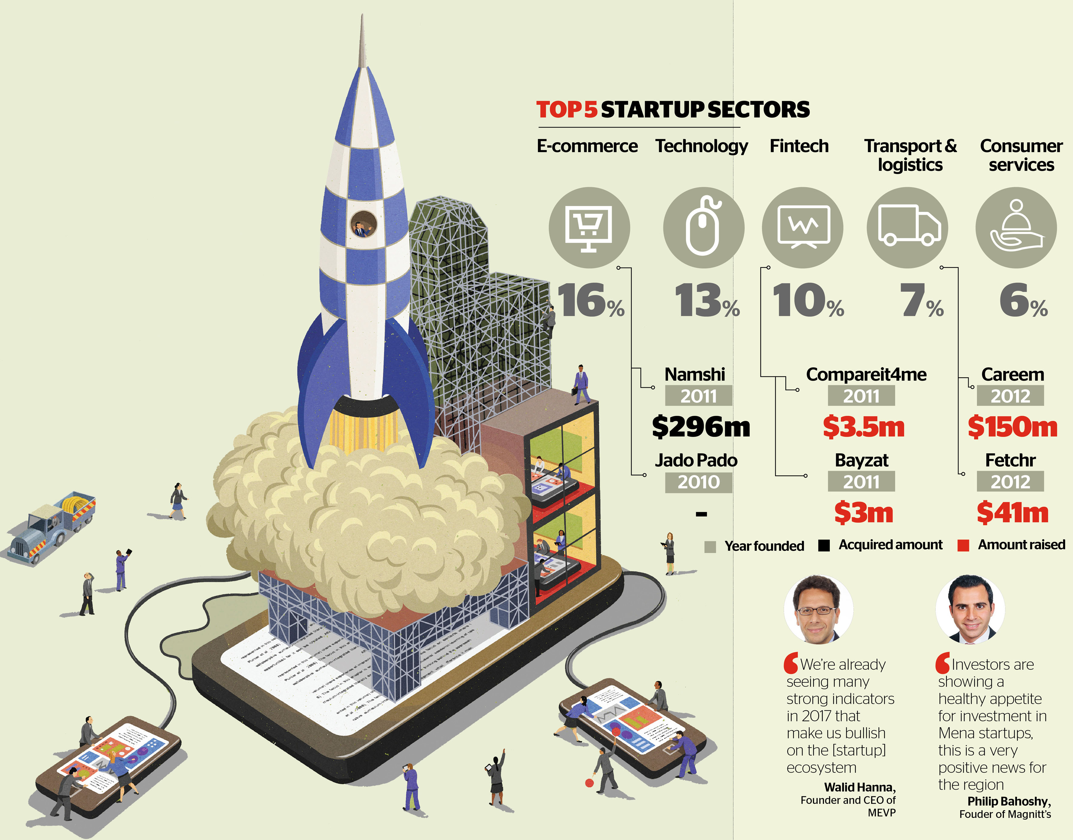 UAE, a boomtown for startups