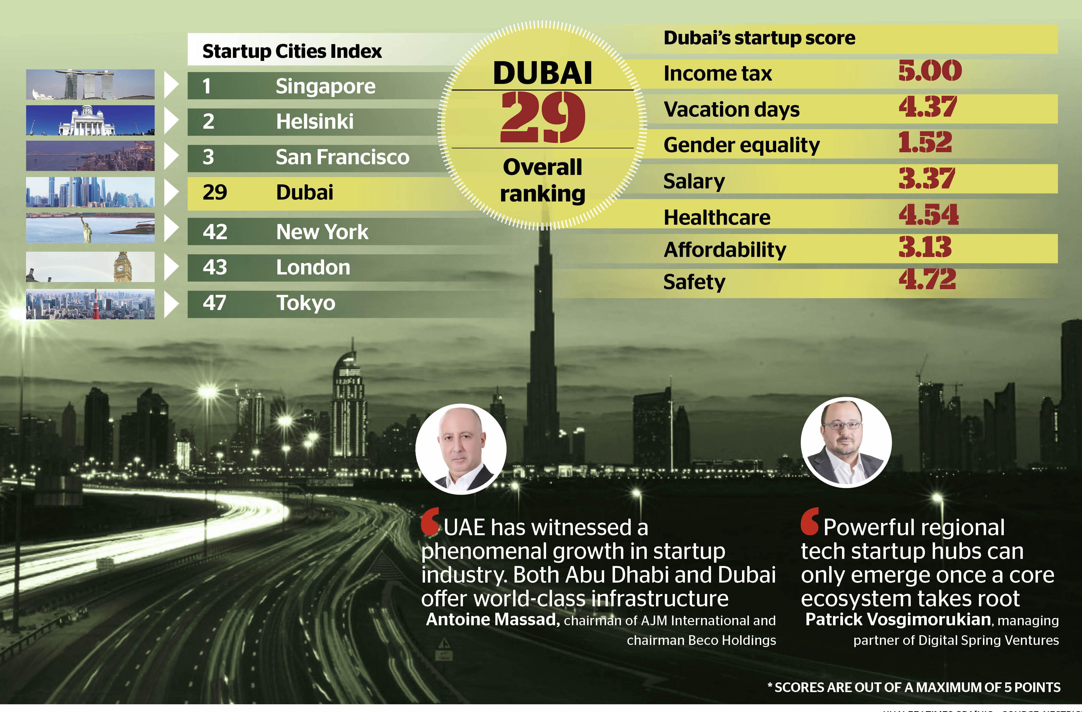 Dubai — an oasis for startups