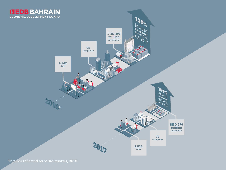 Bahrain EDB attracts BHD305M record investment