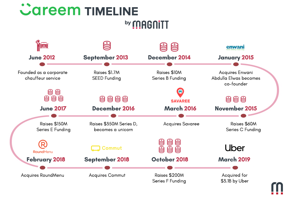 MAGNiTT Founder & CEO Philip Bahoshy shares thoughts on Careem's acquisition by Uber