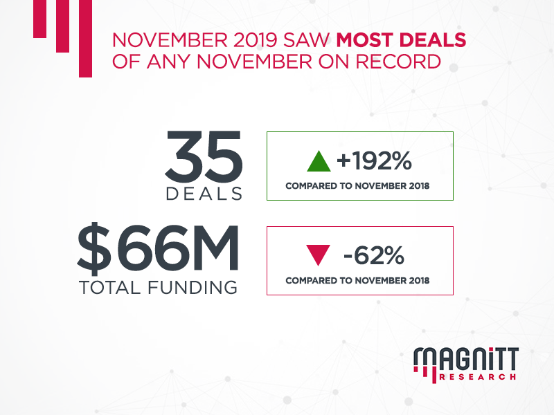 Highlights of the MENA startup ecosystem: November 2019