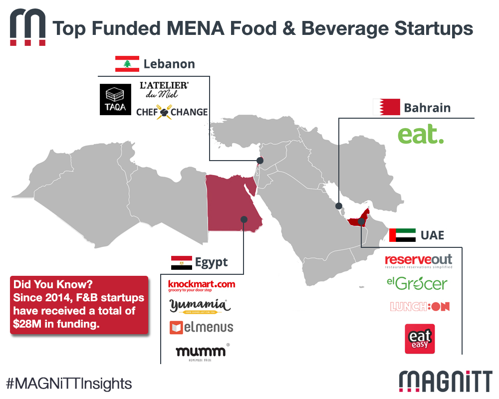 Top 6 Highest Funded MENA Food & Beverage Startups