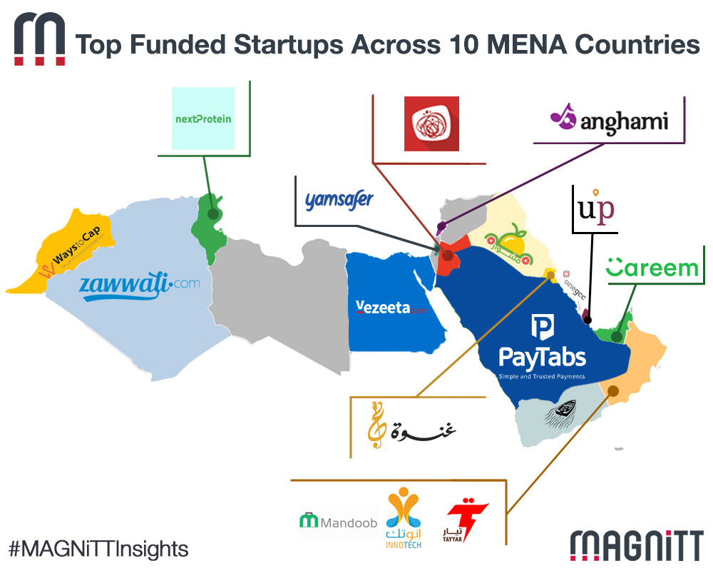 Top Funded Startups Across 10 MENA Countries