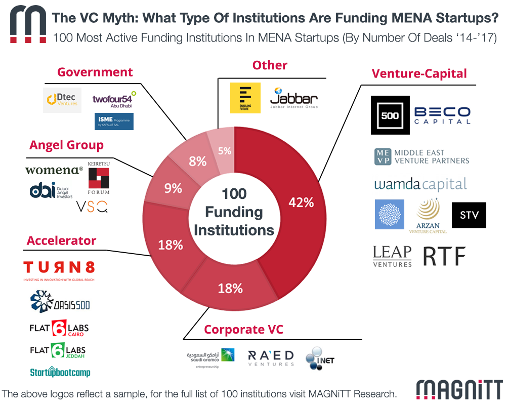 How MENA Funding Institutions' Priorities Differ: VC vs. Corporate VC vs. Angel Groups