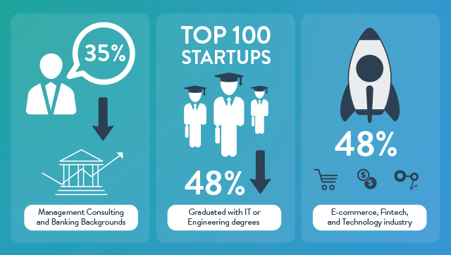 The DNA of a Succesfull Startup