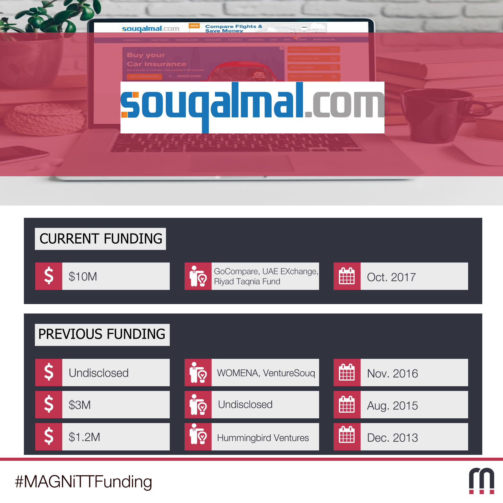 Leading UK Price Comparison Website to Invest in UAE Fintech Company Souqalmal.com