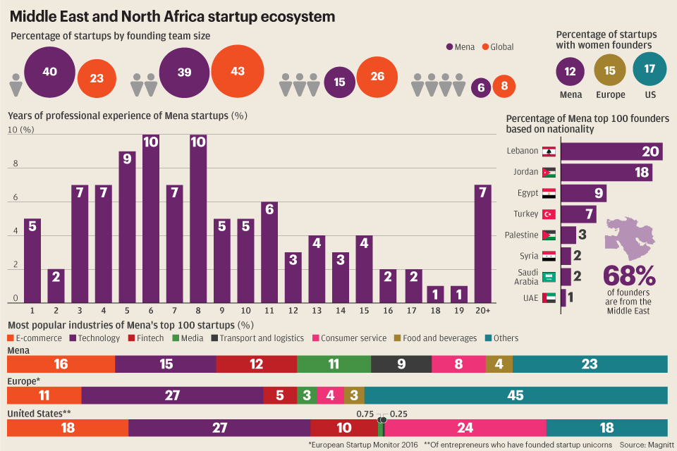MENA start-ups attract growing interest from global investors