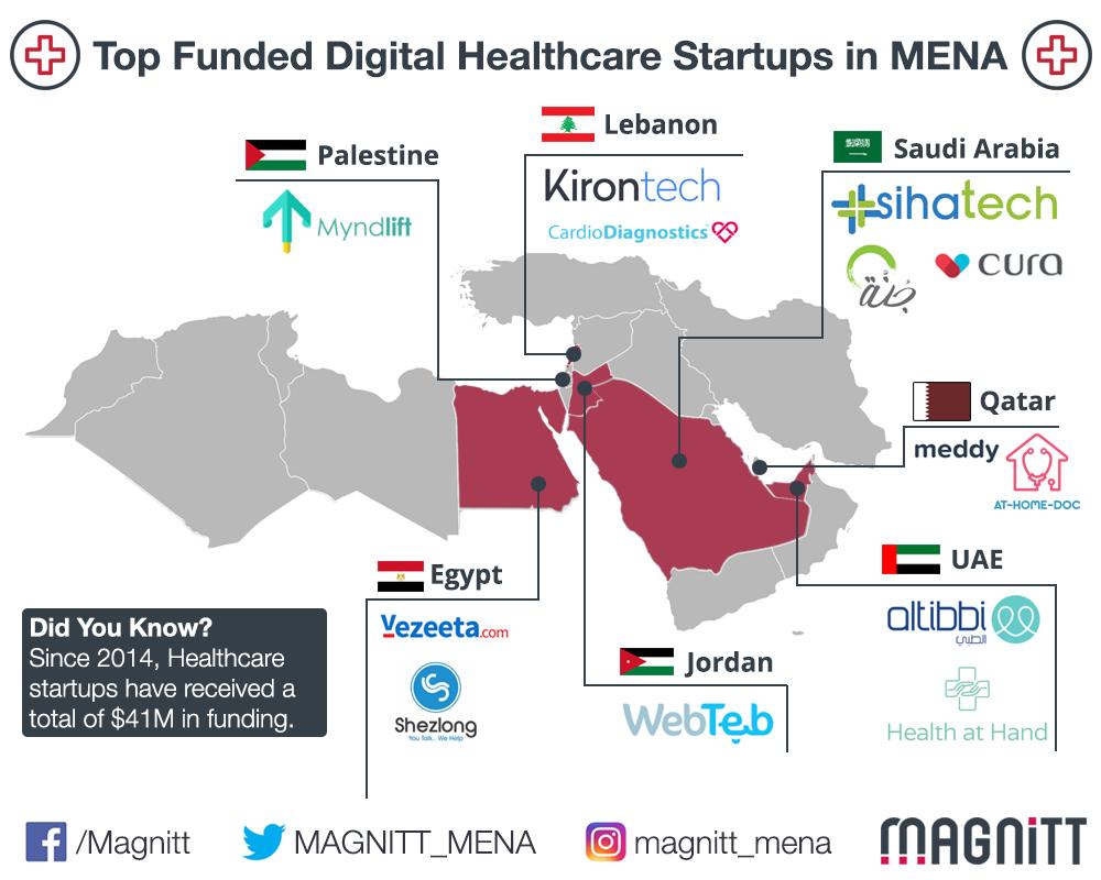 Top 7 Funded Digital Healthcare Startups in MENA