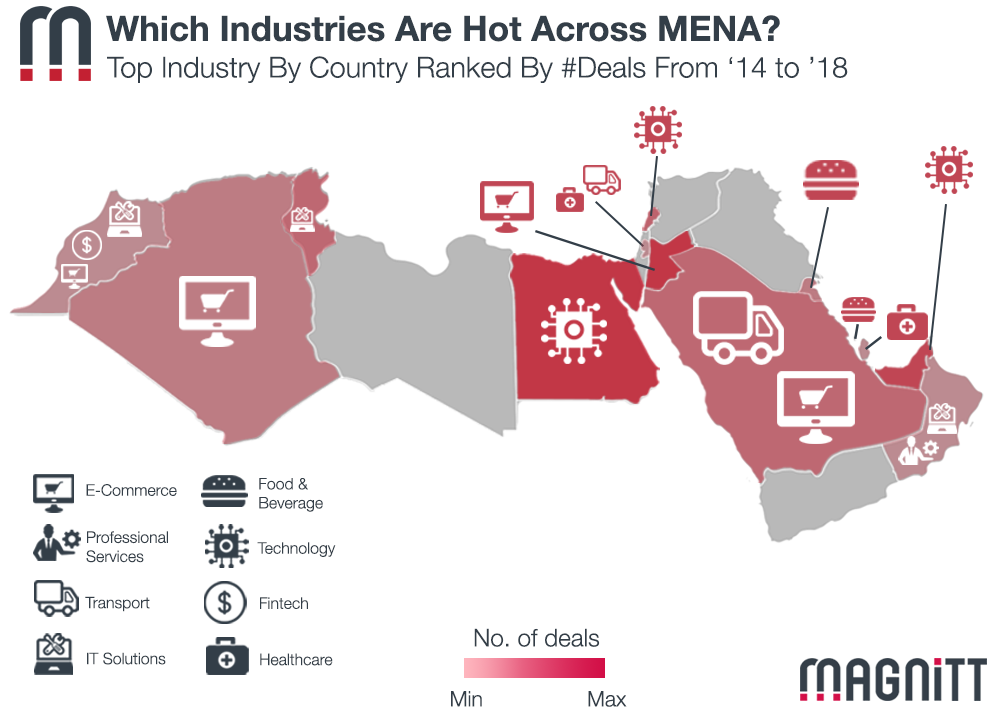 Which Industries Are Hot Across The MENA Startup Ecosystem?