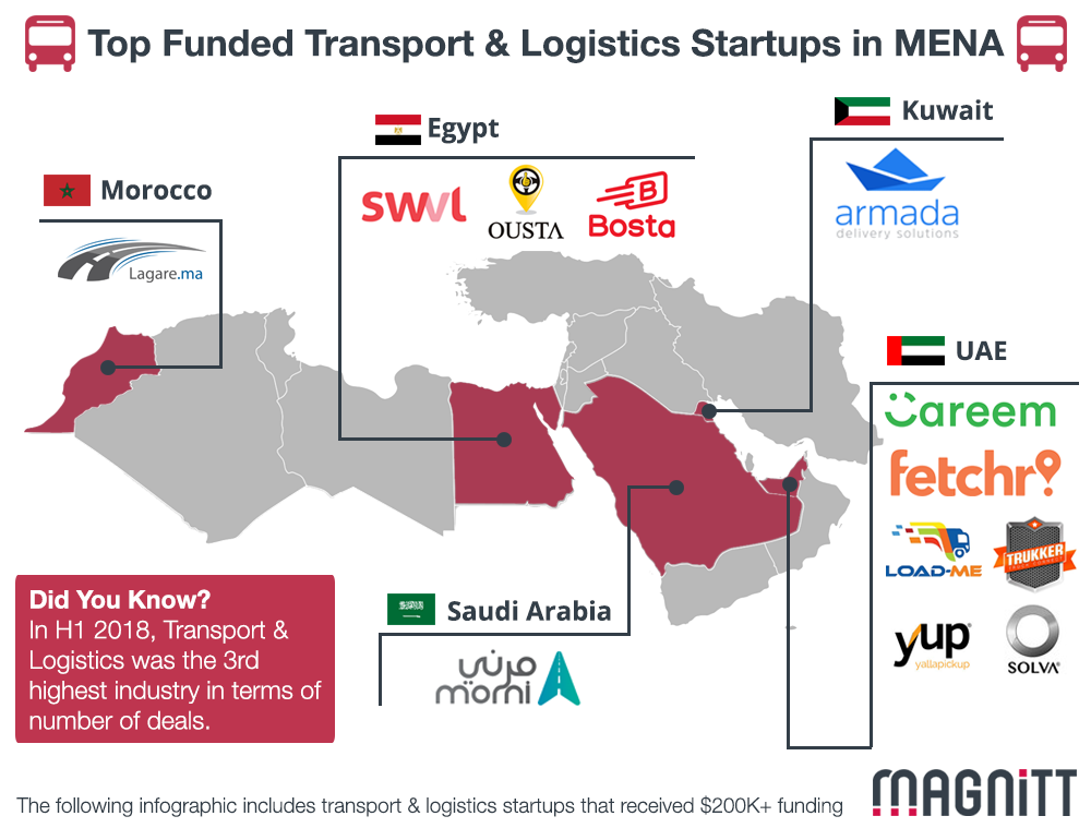 Top 5 Funded Transport & Logistics Startups in MENA